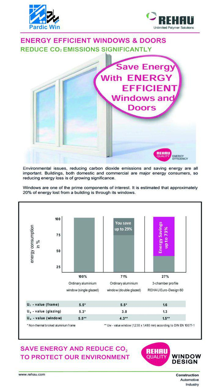 pardicwin-rehau germany-upvc window and doors